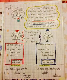 Learning Italian, My Teacher, Grammar, Homeschool, Language, Bullet Journal, Study, Teaching, Education