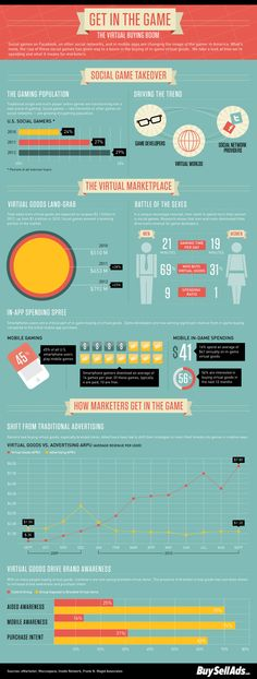 infographic on the virtual buying boom