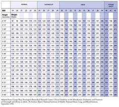 BMI chart | Body mass index (BMI) chart showing the range of BMI ...