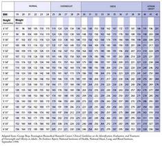 (BMI) Body Mass Index Chart