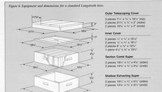 The Langstroth Hive as we know it today.  The modern Langstroth hive bears very little resemblance to  the hive that  Langstroth designed. H...
