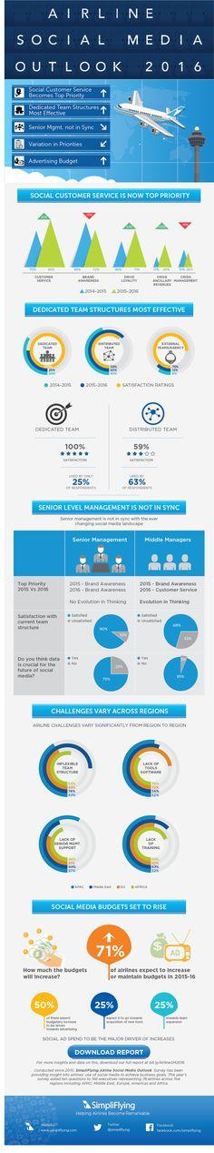 Social Media Outlook 2016 infographic final (1)