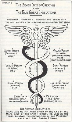 The Caduceus of Hermes, Max Heindel - ASSOCIATION, SERPENT TWINES, (ROD OF…