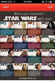Star Wars Personality Traits - just call me Obi Wan Kenobi...