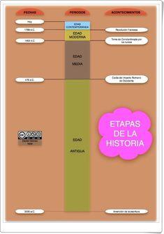 Las Etapas de la Historia World History, Girly, Socialism, School, Maps, Rome Map, Late Modern Period, Middle Ages, Teaching History
