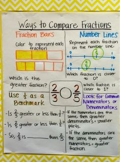 Goal posters and anchor charts for EngageNY module fifth grade, adding and subtracting fractions. Sixth Grade Math, Teaching 5th Grade, Fourth Grade Math, Eureka Math 4th Grade, Ninth Grade, Seventh Grade, Teaching Fractions, Math Fractions, Teaching Math