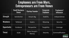Employees Are From Mars, Entrepreneurs Are From Venus | Steve Faktor | Pulse | LinkedIn