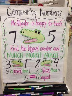 Kindergarten math greater than less than anchor chart