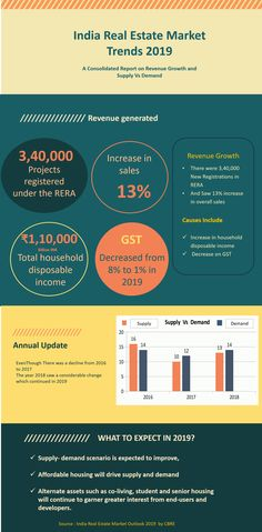Backed by healthy demand and quality supply India's real estate sector may witness strong growth in 2019