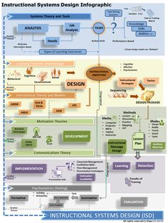 Instructional Systems Design Infographic - e-Learning Infographics
