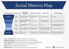 Um mapa de métricas de mídias sociais para os seus objetivos | IBPAD