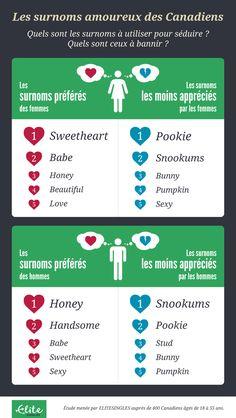 Elite-Dating Zeichen in