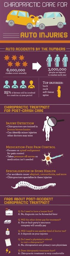 Chiropractic Treatment Helps To Cure Auto Accident Injury Fast & Effectively... Tebby Chiropractic and Sports Medicine Clinic.