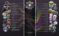 SF 영화와 책에서 묘사된 기술과 현실 구현 연결