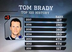 TB12 #NFLTop100 #TB12OnlyOne1stTwice #GOAT
