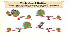 What is cholesterol ratio?