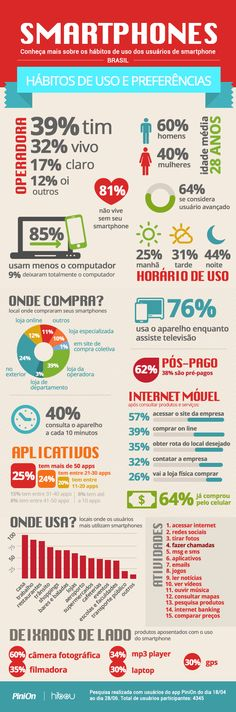 Infográfico Smartphones