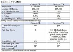 Comparison of Houston to Chicago - Conceal & Carry Network Forum