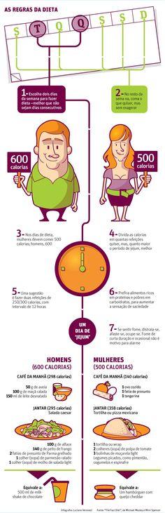 """""""Dieta dos Dois dias"""" ou """"Dieta 5X2"""". Riscos: a longo prazo desenvolver intolerância a insulina e diabetes; alem de aumento na produção de radicais livres."""