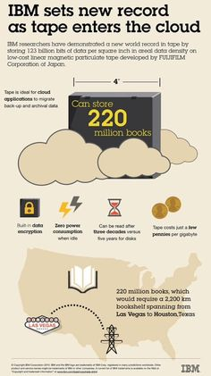 Inforgraphic shows how magentic tape in migrating to the cloud by providing Gbytes of storage for 2-to-3 cents. (Source: IBM)