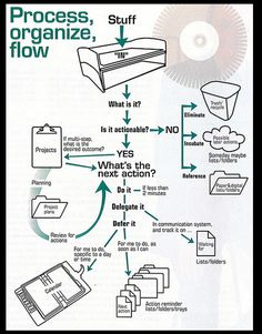 David Allen's workflow