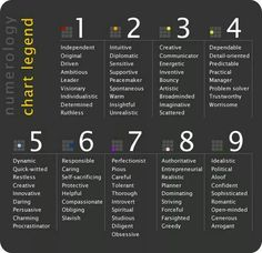 Numerology chart legend                                                                                                                                                                                 More
