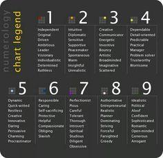 Numerology chart legend