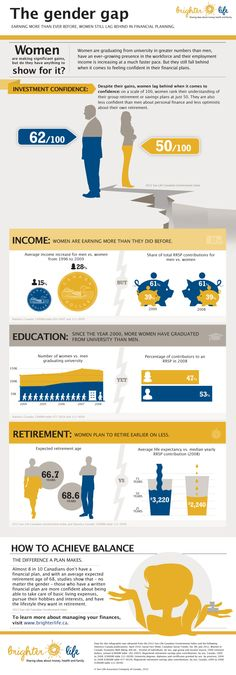 Image of an infographic comparing income, education and retirement savings between men and women.