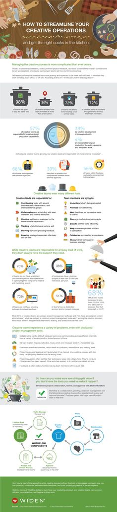 #Marketing #Infographics - How to Streamline Your Creative Operations