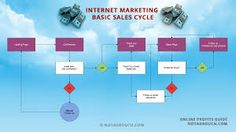 online sales and marketing images - Google Search