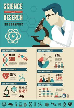 Research, Bio Technology and Science infographic by Marina Zlochin, via Behance