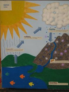 The water cycle example of a project water cycle craft, water cycle activities, water Water Cycle Craft, Water Cycle Project, Water Cycle Activities, Science Activities, Science Projects, School Projects, Projects For Kids, Weather Activities, Science Experiments
