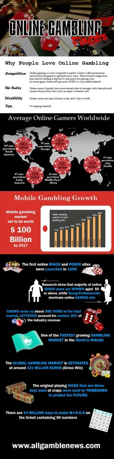 News about online gambling- Infographic showing online gambling facts and it's growth  Headlines of Gaming News, Gambling and Wagering Info and Online Casino and Sports book betting strategies and events at All Gamble News
