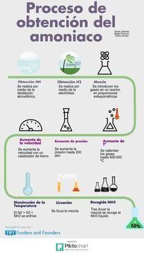Untitled Infographic | Piktochart Infographic Editor grupo 9  de 1º de Bachillerato de Beatriz Jiménez