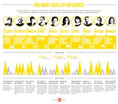 Who Wields Real Influence On Social Media?   #socialmedia