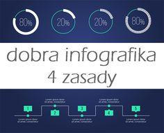 Jak zrobić infografikę? - 4 reguły, które musisz znać
