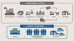 Klasik Ticaret - MLM ve E-Ticaret #classictraditional #klasikticaret #iş…