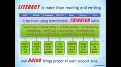 Literacy is more than reading and writing. It involves using transferable thinking skills and doing things proper to each subject area.