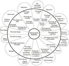 La psicologia es una ciencia tan rica, el fascinante!!