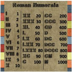 A handy Roman Numerals chart to print out for students. Suggestion: print on cardstock and laminate. Roman Numeral 1, Roman Numerals Chart, Numeracy Activities, Classroom Charts, Five In A Row, Greek Language, Greek And Roman Mythology, Montessori, Math Help