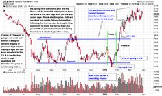How to Determine the Best Trade Entry Points