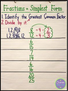 fractions in simplest form anchor chart