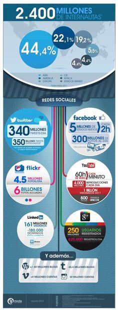 2,400 millones de internautas
