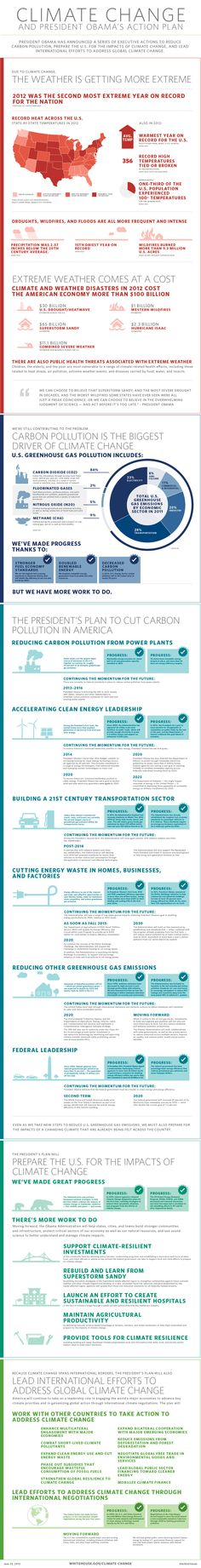 President Obama's plan to address climate change and transition to clean energy.