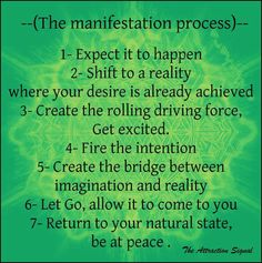 Manifestation process, the Law of Attraction