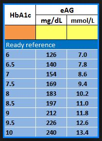 Are you looking for best medicine for diabetes? Based on diabetes medications chart, oral Medication pills for diabetes type 2 symptoms are classed in a number of categories depending their on type. Diabetes Medications Chart, Diabetes Meds, Diabetes Medicine, Diabetes Food, Beat Diabetes, Type 1 Diabetes, Reversing Diabetes, Sugar Diabetes, A1c Chart