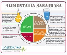 Starea de sănătate a fiecărui individ necesită existenţa unui status nutriţional optim ce derivă din echilibrul obţinut între necesarul şi aportul energetic şi nutriţional.  Mai multe despre nutritia optima pe http://www.i-medic.ro/articole/alimentatia-sanatoasa