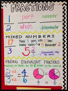 "retrieved R, 10/16/14: Fractions anchor chart from ""Upper Elementary Fun!: November Update!"" blog post"