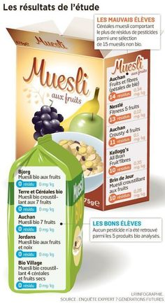 Muesli, Fibres, Packaging, Sustainable Development, Food, Granola, Wrapping