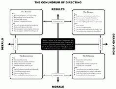 conundrum-of-directing